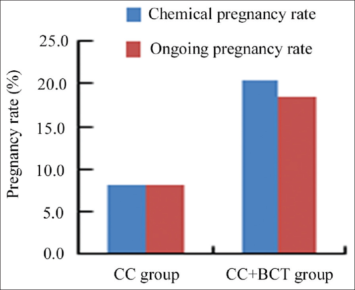 Figure 2: Comparison of pregnancy rate between CC group and CC + BCT group. CC: Clomiphene citrate; BCT: Bromocriptine.
