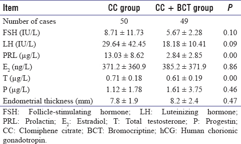 Table 2: Comparison of hormones and endometrial thickness on hCG injection day between the two groups (x¯ ± s)