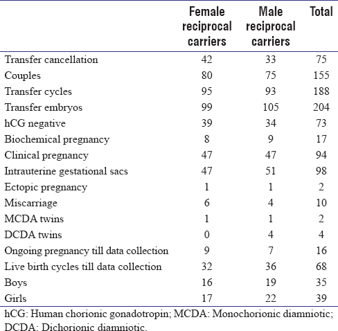 Outcome of Couples with Reciprocal Translocation Carrier Undergoing