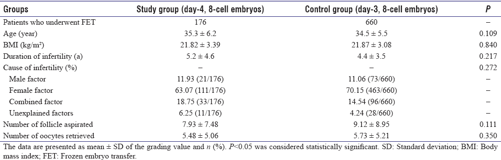 Clinical Outcomes of Transfer Vitrified-Thawed Day 4, 8-Cell Embryos