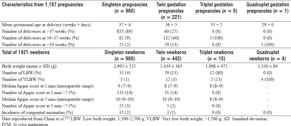 Table 1: Obstetric outcomes and congenital abnormalities in 1,421 IVM babies born from 1,187 pregnancies